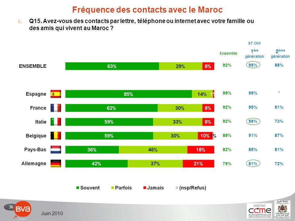 36 Juin 2010 92%95%88% 99% * 92%95%91% 92%95%73% 89%91%87% 82%85%81% 79%81%72% Fréquence des contacts avec le Maroc Q15.