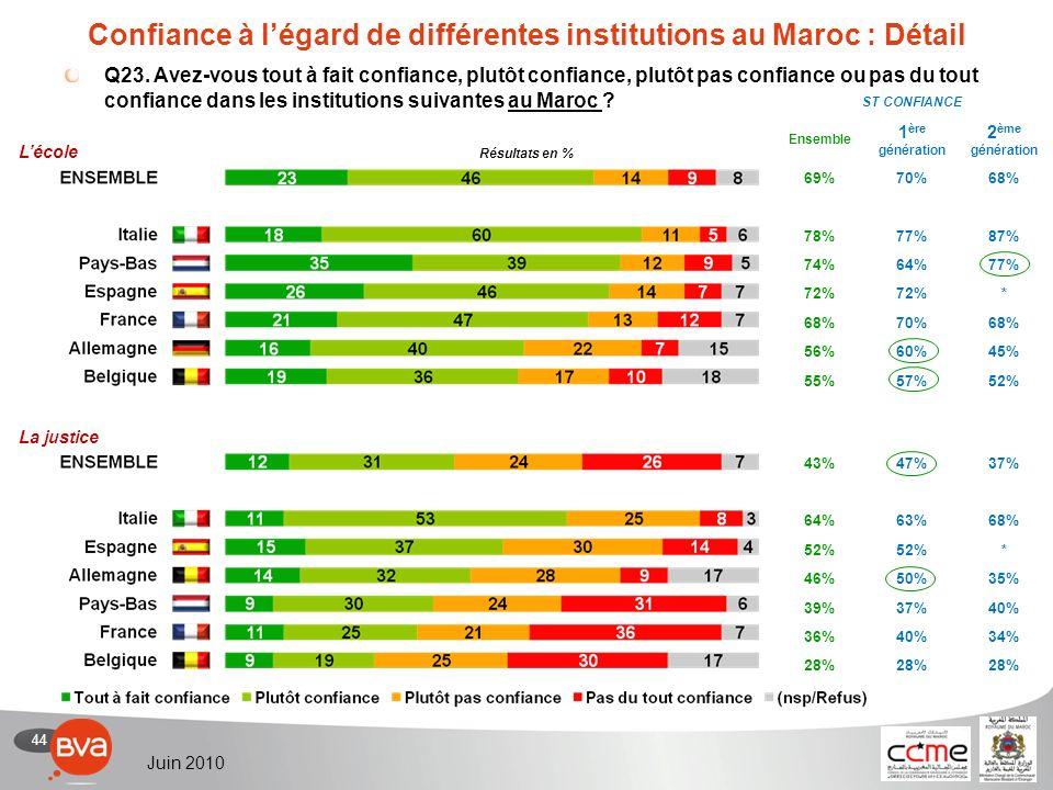 44 Juin 2010 Confiance à légard de différentes institutions au Maroc : Détail Q23.