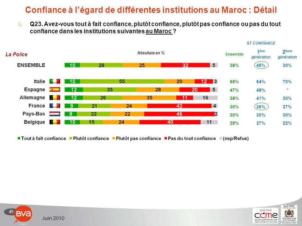 45 Juin 2010 Confiance à légard de différentes institutions au Maroc : Détail Q23.