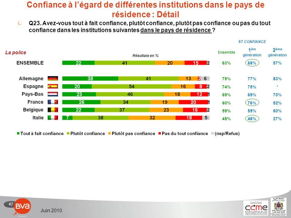 47 Juin 2010 Confiance à légard de différentes institutions dans le pays de résidence : Détail Q23.