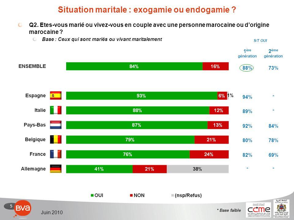 5 Juin 2010 Situation maritale : exogamie ou endogamie .