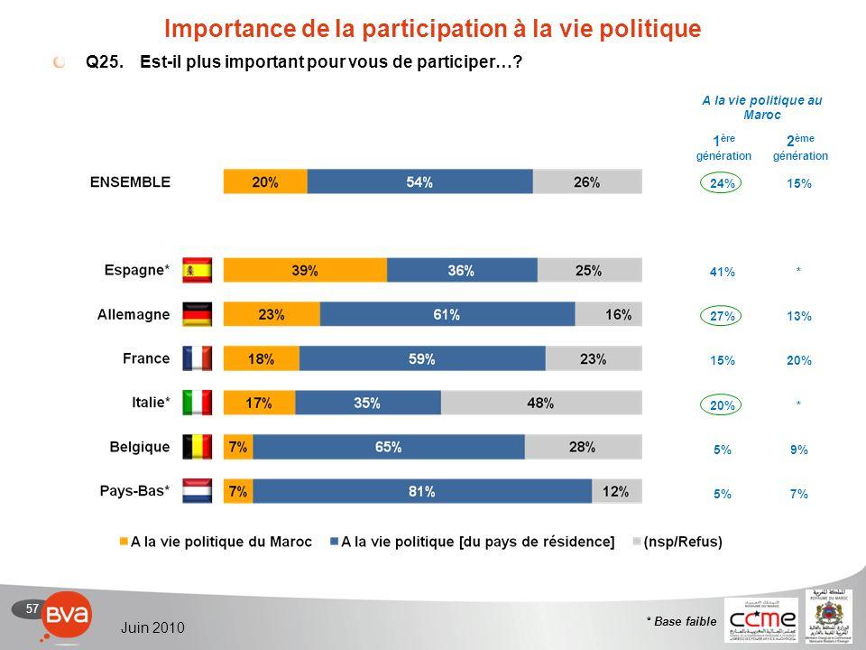57 Juin 2010 Importance de la participation à la vie politique Q25.Est-il plus important pour vous de participer….