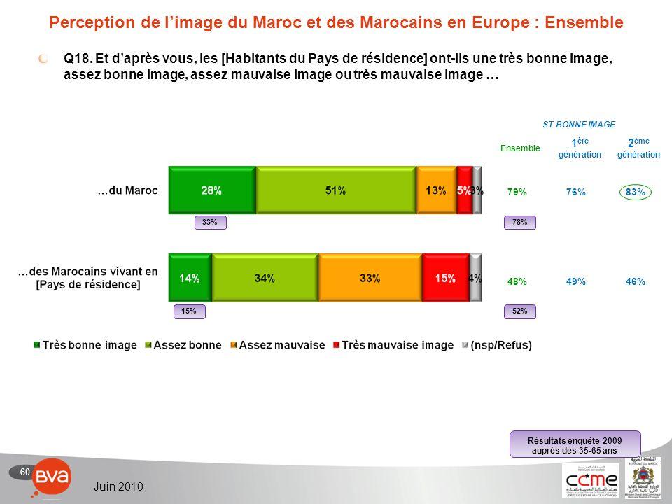 60 Juin 2010 Perception de limage du Maroc et des Marocains en Europe : Ensemble Q18.