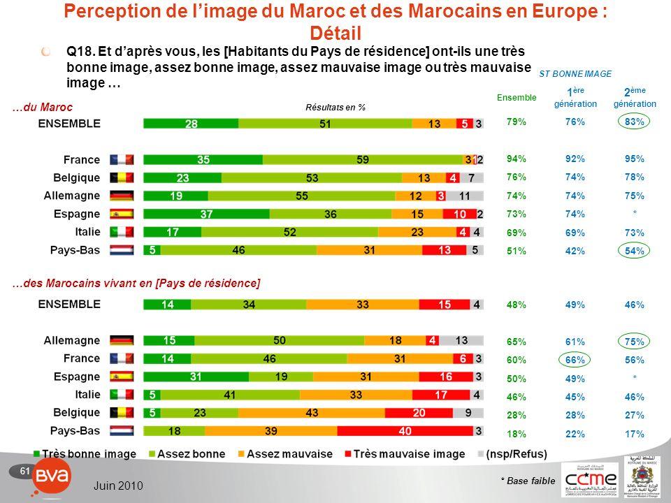 61 Juin 2010 Perception de limage du Maroc et des Marocains en Europe : Détail Q18.