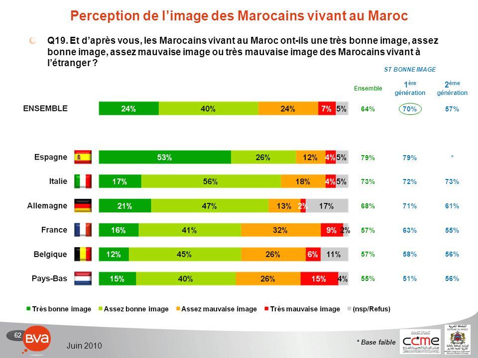 62 Juin 2010 Perception de limage des Marocains vivant au Maroc Q19.