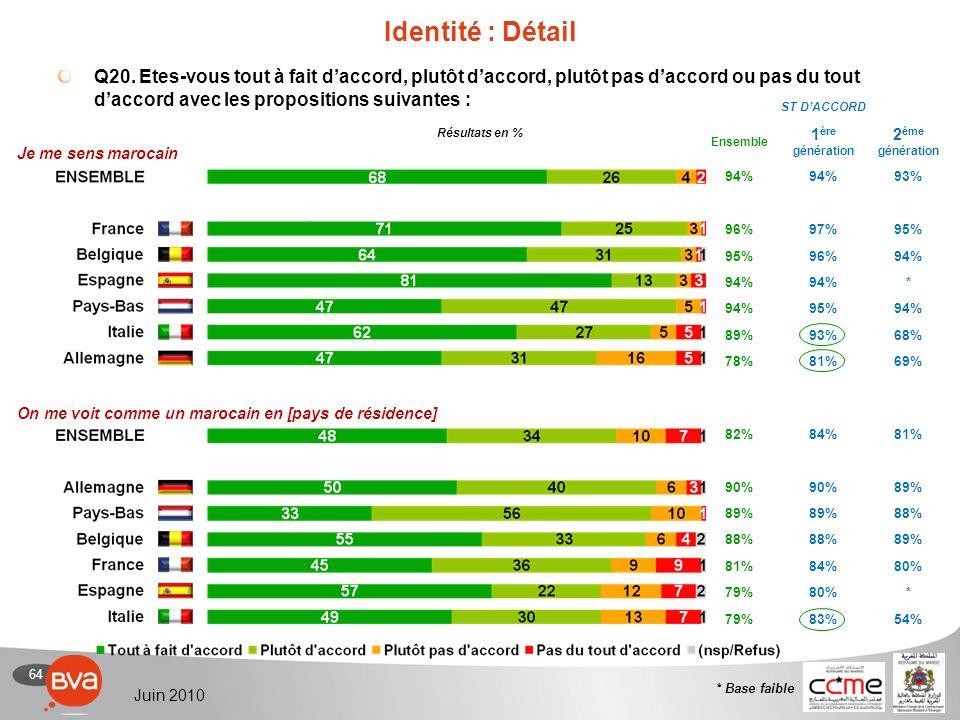 64 Juin 2010 82%84%81% 90% 89% 88% 89% 81%84%80% 79%80%* 79%83%54% ST DACCORD Ensemble 1 ère génération 2 ème génération 94% 93% 96%97%95% 96%94% * 95%94% 89%93%68% 78%81%69% Identité : Détail Q20.