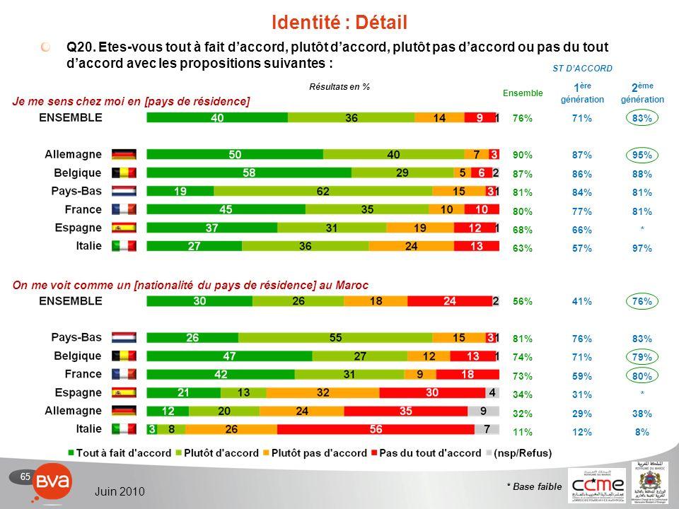 65 Juin 2010 56%41%76% 81%76%83% 74%71%79% 73%59%80% 34%31%* 32%29%38% 11%12%8% ST DACCORD Ensemble 1 ère génération 2 ème génération 76%71%83% 90%87%95% 87%86%88% 81%84%81% 80%77%81% 68%66%* 63%57%97% Identité : Détail Q20.