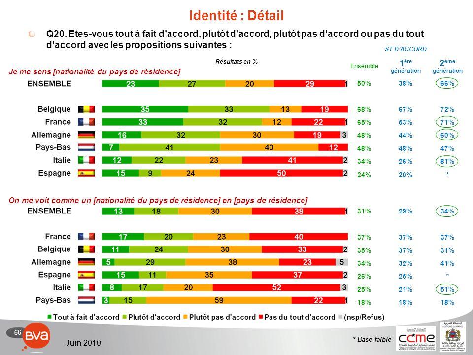 66 Juin 2010 31%29%34% 37% 35%37%31% 34%32%41% 26%25%* 21%51% 18% ST DACCORD Ensemble 1 ère génération 2 ème génération 50%38%66% 68%67%72% 65%53%71% 48%44%60% 48% 47% 34%26%81% 24%20%* Identité : Détail Q20.