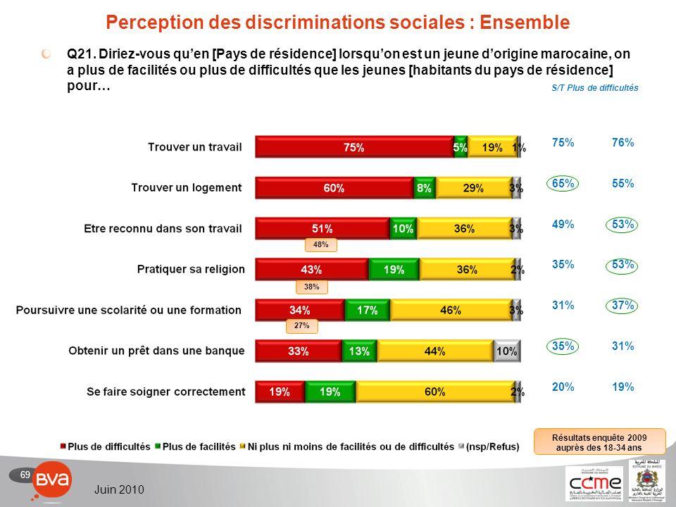 70 Juin 2010 Perception des discriminations sociales : Détail Q21.