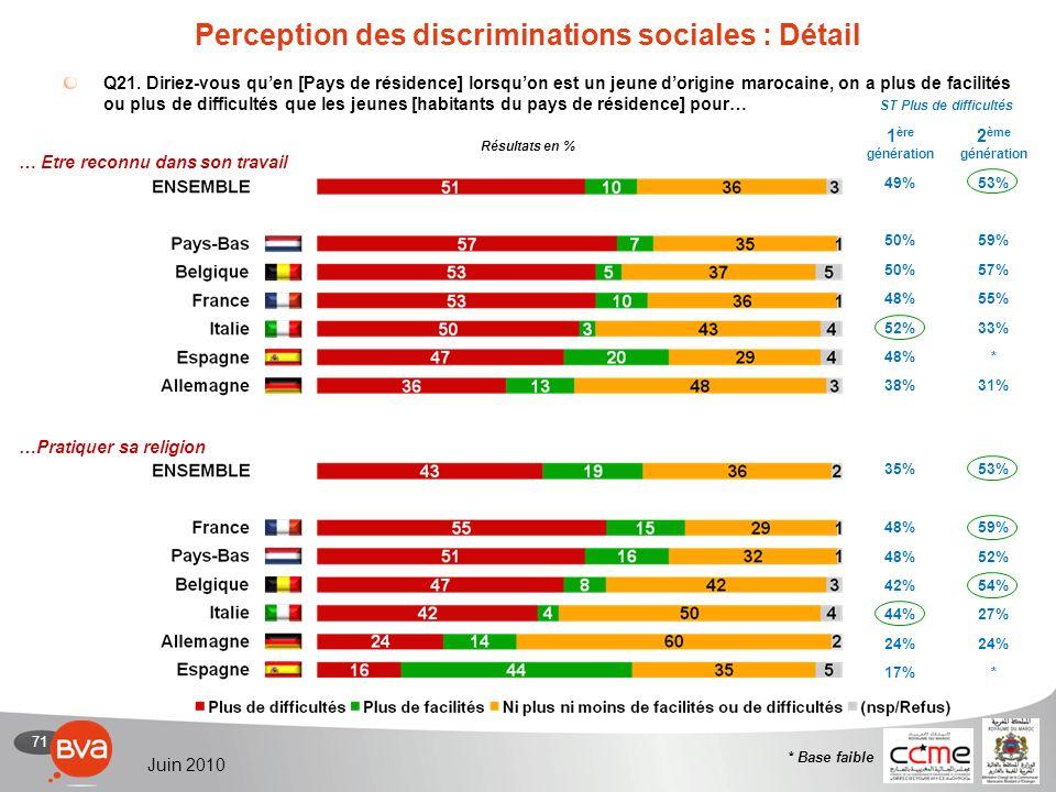 71 Juin 2010 Perception des discriminations sociales : Détail Q21.