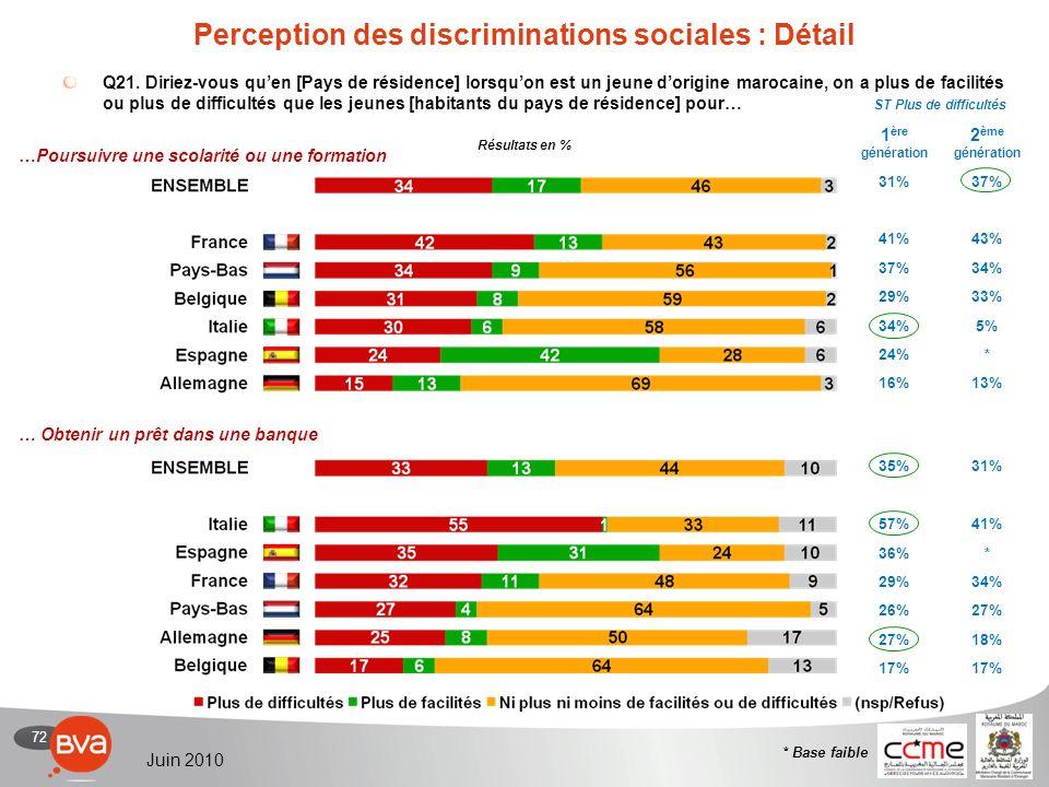 72 Juin 2010 Perception des discriminations sociales : Détail Q21.