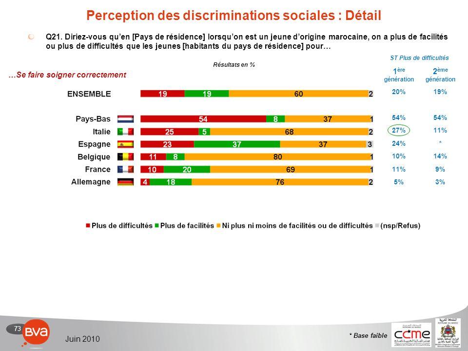 73 Juin 2010 Perception des discriminations sociales : Détail Q21.