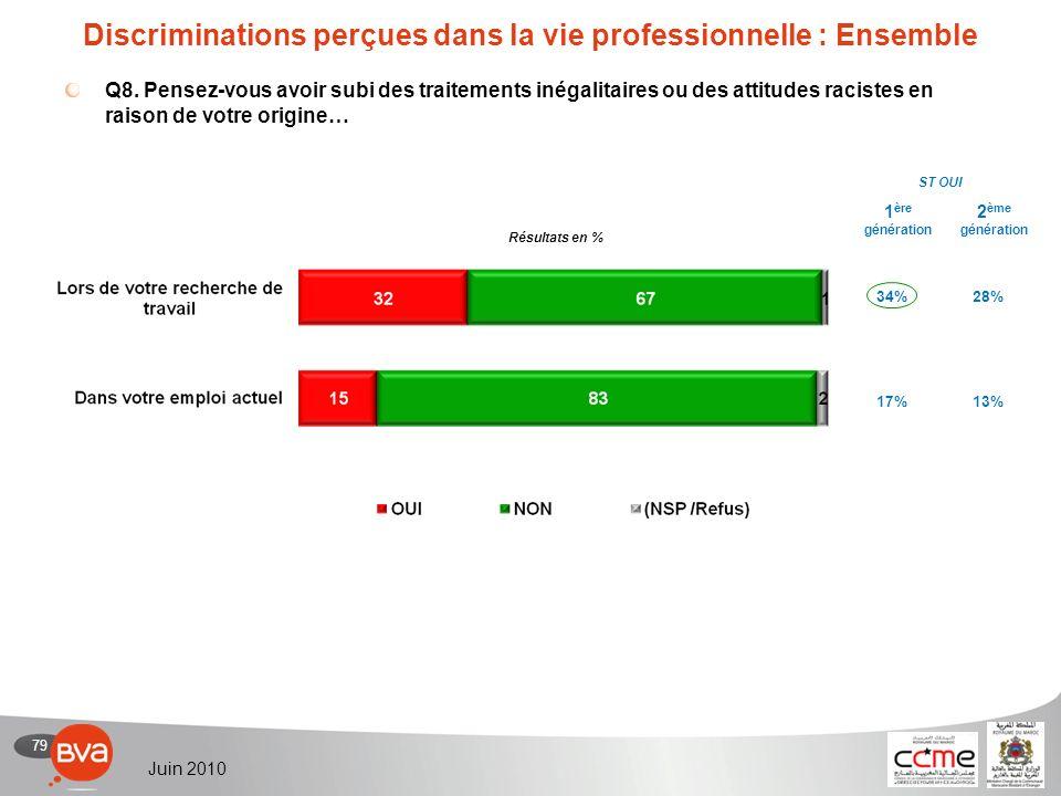 79 Juin 2010 Discriminations perçues dans la vie professionnelle : Ensemble Q8.
