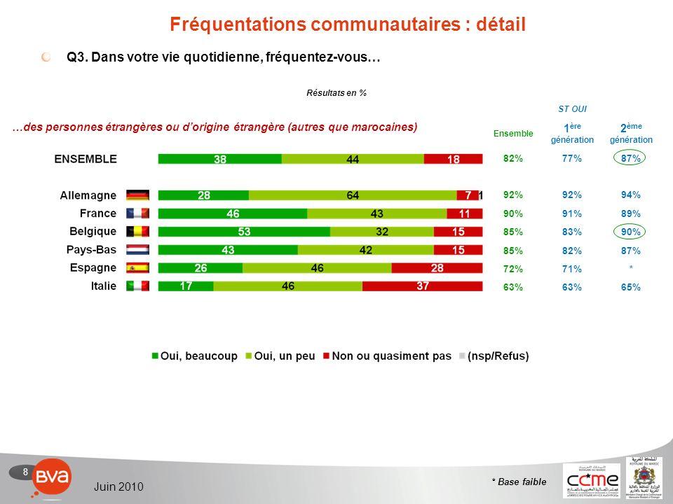 8 Juin 2010 ST OUI Ensemble 1 ère génération 2 ème génération 82%77%87% 92% 94% 90%91%89% 85%83%90% 85%82%87% 72%71%* 63% 65% Q3.