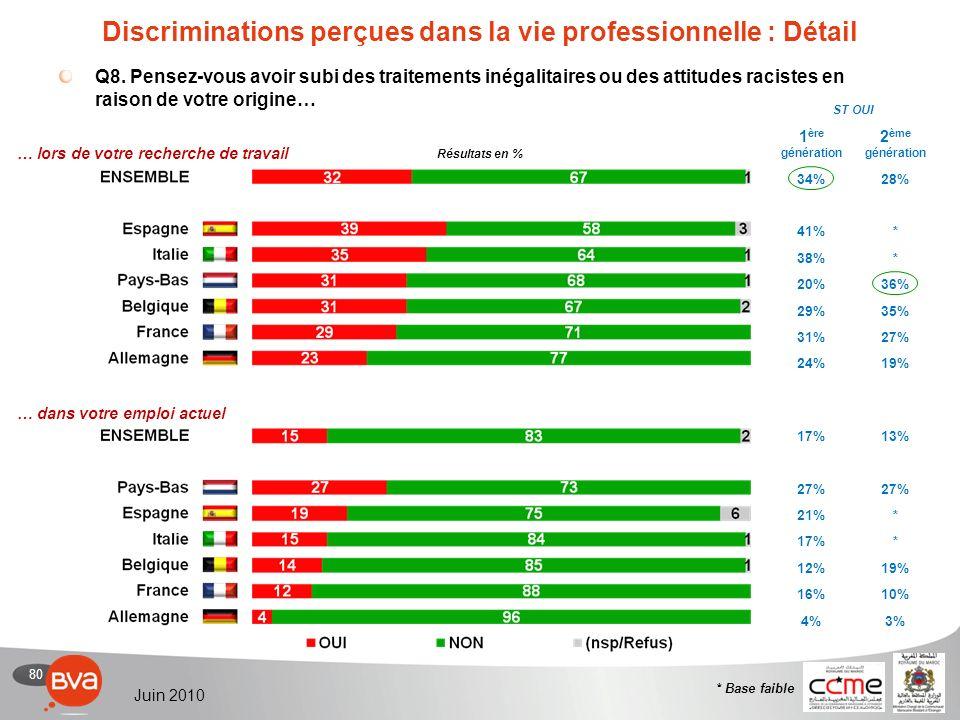 80 Juin 2010 Discriminations perçues dans la vie professionnelle : Détail Q8.