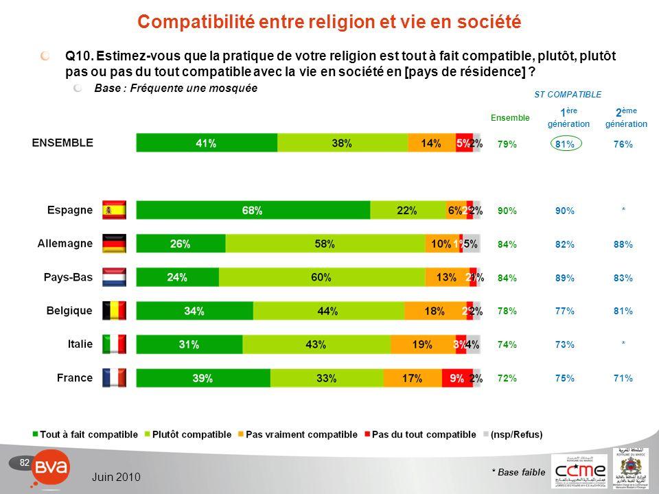 82 Juin 2010 Compatibilité entre religion et vie en société Q10.