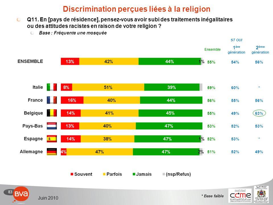 83 Juin 2010 55%54%56% 59%60%* 56%55%56% 55%49%63% 53%52%53% 52%53%* 51%52%49% Discrimination perçues liées à la religion Q11.