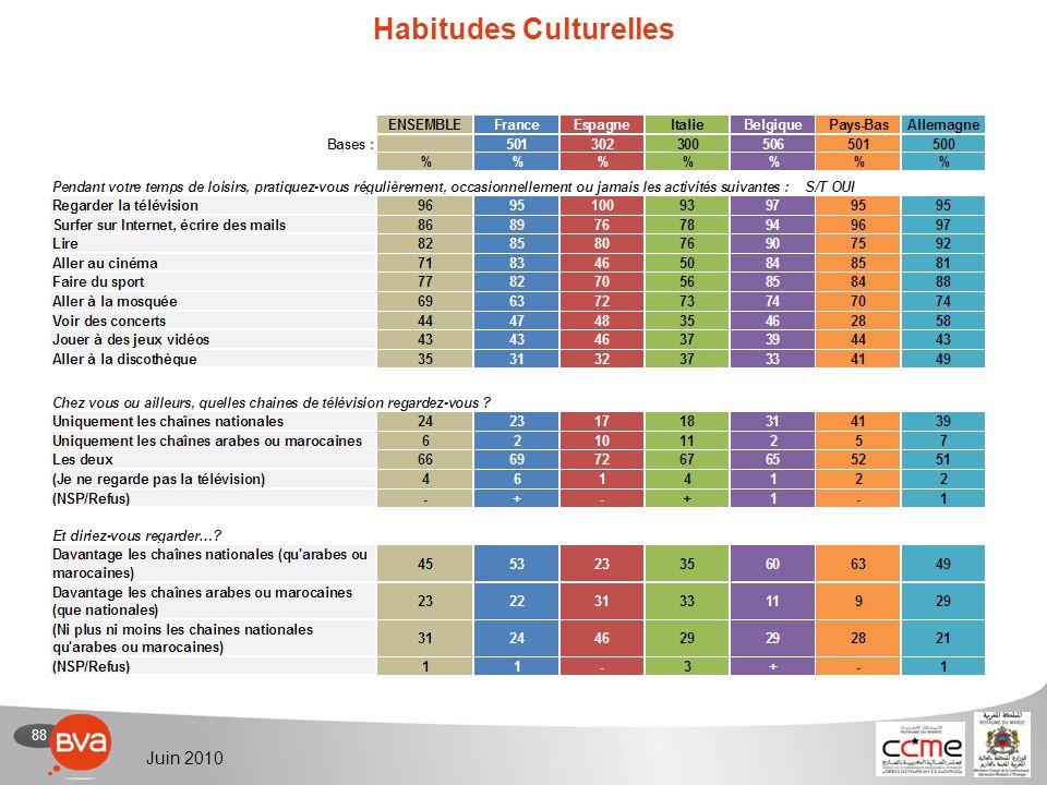 88 Juin 2010 Habitudes Culturelles