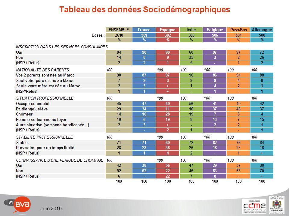 91 Juin 2010 Tableau des données Sociodémographiques