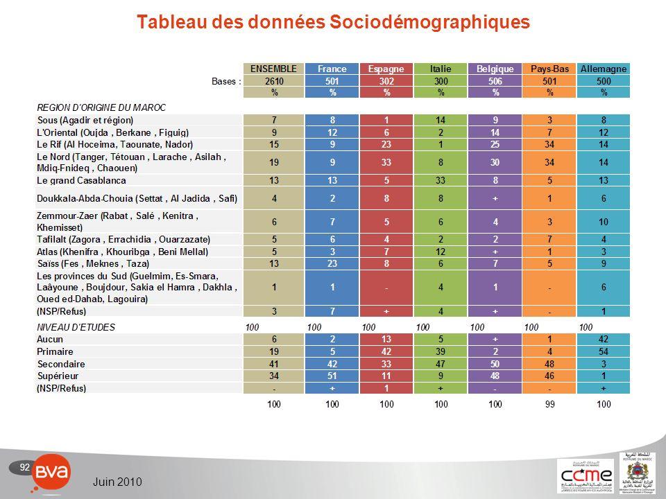 92 Juin 2010 Tableau des données Sociodémographiques