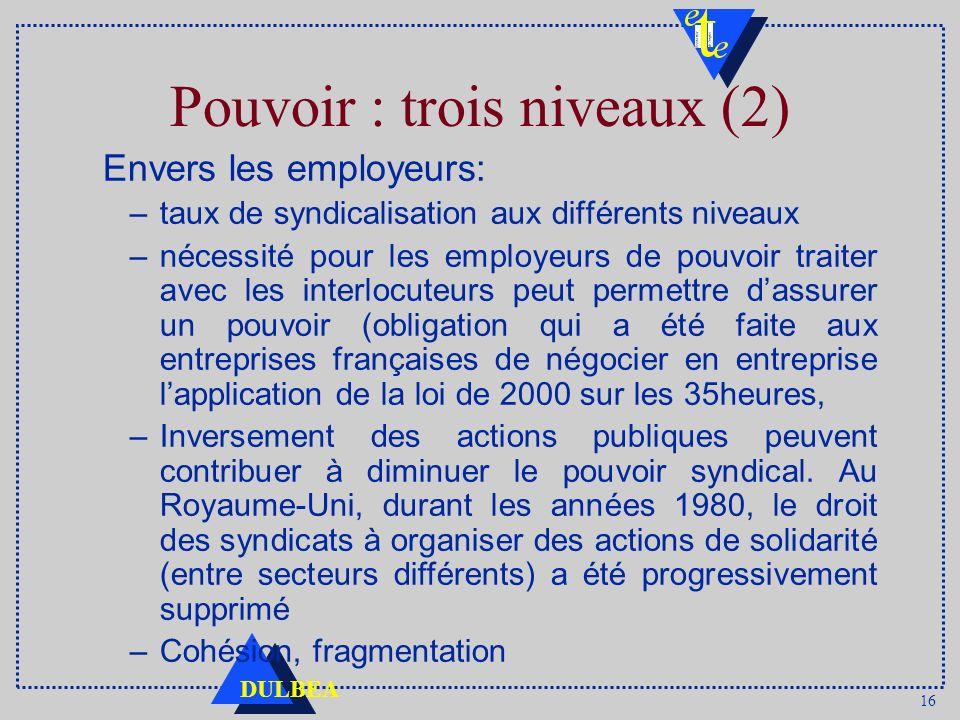 16 DULBEA Pouvoir : trois niveaux (2) Envers les employeurs: –taux de syndicalisation aux différents niveaux –nécessité pour les employeurs de pouvoir
