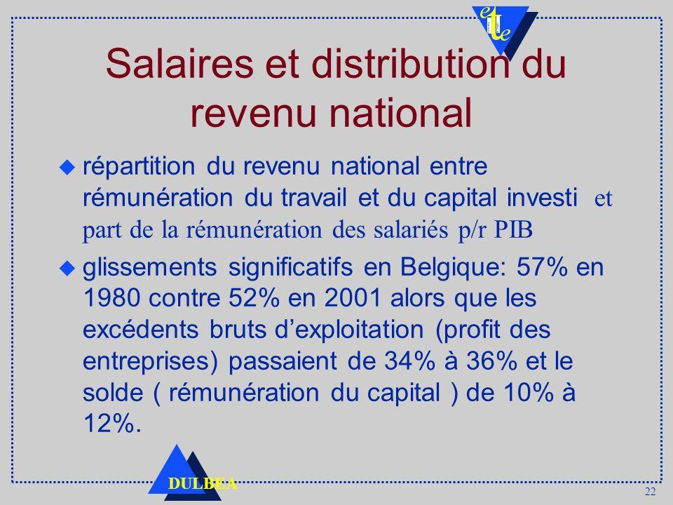 22 DULBEA Salaires et distribution du revenu national répartition du revenu national entre rémunération du travail et du capital investi et part de la rémunération des salariés p/r PIB glissements significatifs en Belgique: 57% en 1980 contre 52% en 2001 alors que les excédents bruts dexploitation (profit des entreprises) passaient de 34% à 36% et le solde ( rémunération du capital ) de 10% à 12%.