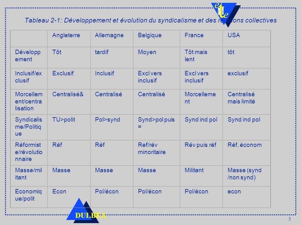 5 DULBEA Tableau 2 1: Développement et évolution du syndicalisme et des relations collectives AngleterreAllemagneBelgiqueFranceUSA Développ ement Tôtt