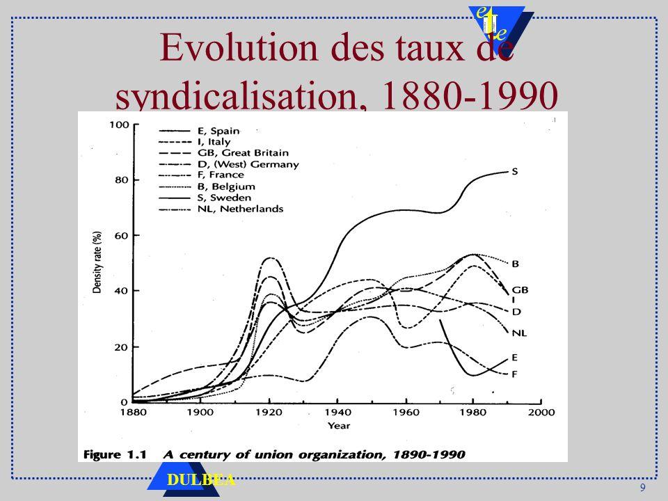 9 DULBEA Evolution des taux de syndicalisation, 1880-1990