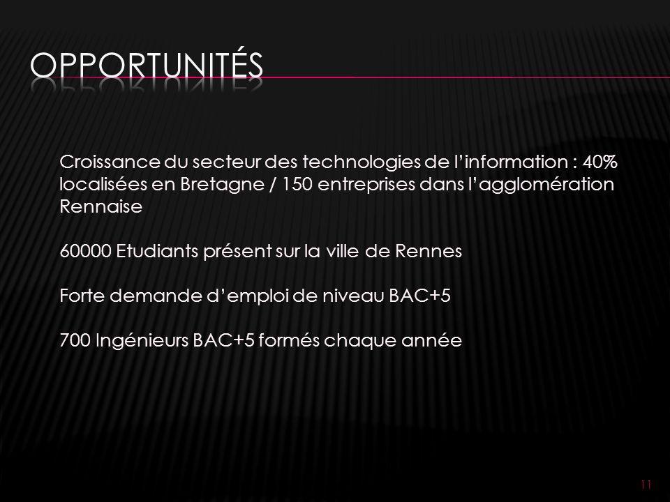 11 Croissance du secteur des technologies de linformation : 40% localisées en Bretagne / 150 entreprises dans lagglomération Rennaise 60000 Etudiants présent sur la ville de Rennes Forte demande demploi de niveau BAC+5 700 Ingénieurs BAC+5 formés chaque année