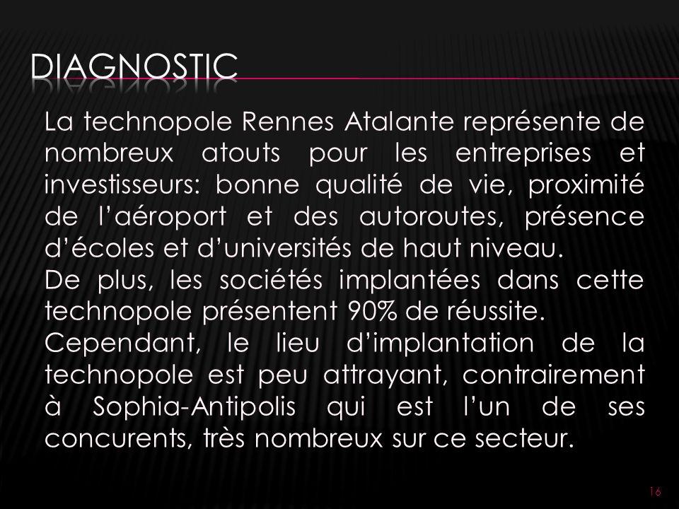 16 La technopole Rennes Atalante représente de nombreux atouts pour les entreprises et investisseurs: bonne qualité de vie, proximité de laéroport et des autoroutes, présence décoles et duniversités de haut niveau.