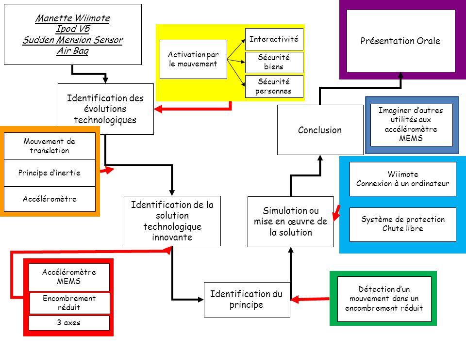 Présentation Orale Identification des évolutions technologiques Identification de la solution technologique innovante Identification du principe Simul