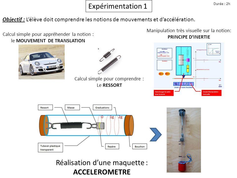 Questionnement de Réflexion Durée : 0h40 Objectif : Lélève doit appréhender le système de détection : Accéléromètre MEMS Comparaison des caractéristiques : 2 Accéléromètres MEMS Visualisation simple du principe de FONCTIONNEMENT Calcul simple de la MINIATURISATION des accéléromètre dans les Airbags Détection de mouvement dans un ENCOMBREMENT RÉDUIT