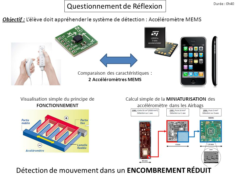 Questionnement de Réflexion Durée : 0h40 Objectif : Lélève doit appréhender le système de détection : Accéléromètre MEMS Comparaison des caractéristiq
