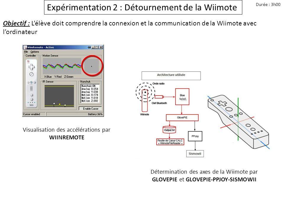 Expérimentation 2 : Détournement de la Wiimote Durée : 3h00 Objectif : Lélève doit comprendre la connexion et la communication de la Wiimote avec lord
