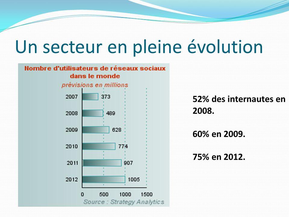 Un secteur en pleine évolution 52% des internautes en 2008. 60% en 2009. 75% en 2012.