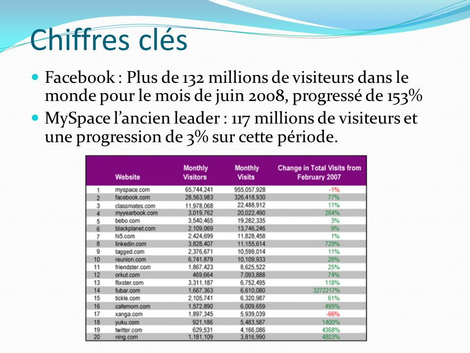 Comment les marques utilisent Facebook.
