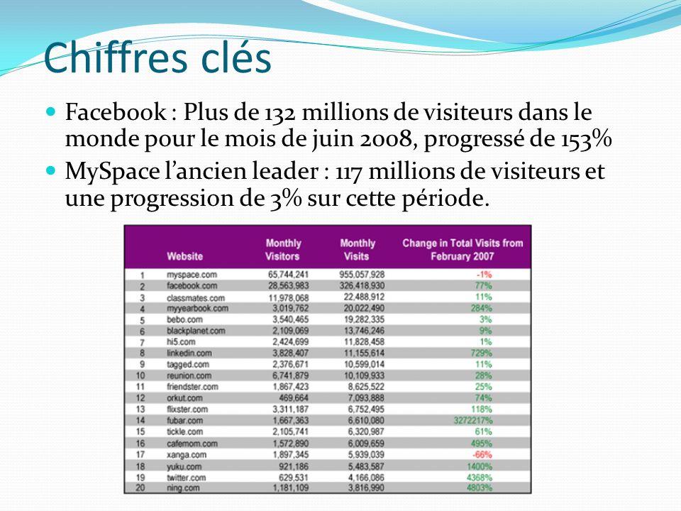 Chiffres clés Facebook : Plus de 132 millions de visiteurs dans le monde pour le mois de juin 2008, progressé de 153% MySpace lancien leader : 117 millions de visiteurs et une progression de 3% sur cette période.