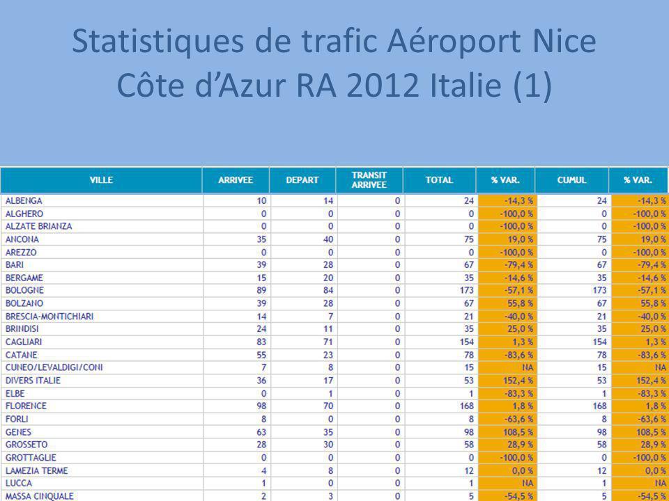 Statistiques de trafic Aéroport Nice Côte dAzur RA 2012 Italie (1)