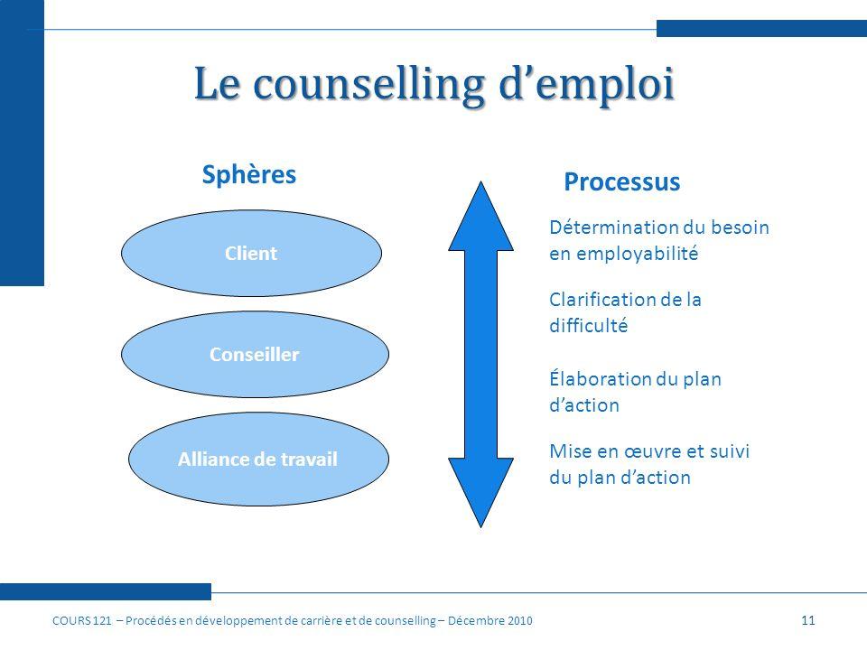 Le counselling demploi 11 Client Conseiller Alliance de travail Sphères Processus Détermination du besoin en employabilité Clarification de la difficu