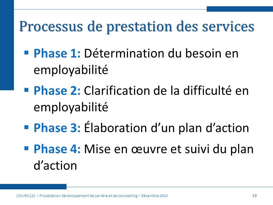 Processus de prestation des services Phase 1: Détermination du besoin en employabilité Phase 2: Clarification de la difficulté en employabilité Phase