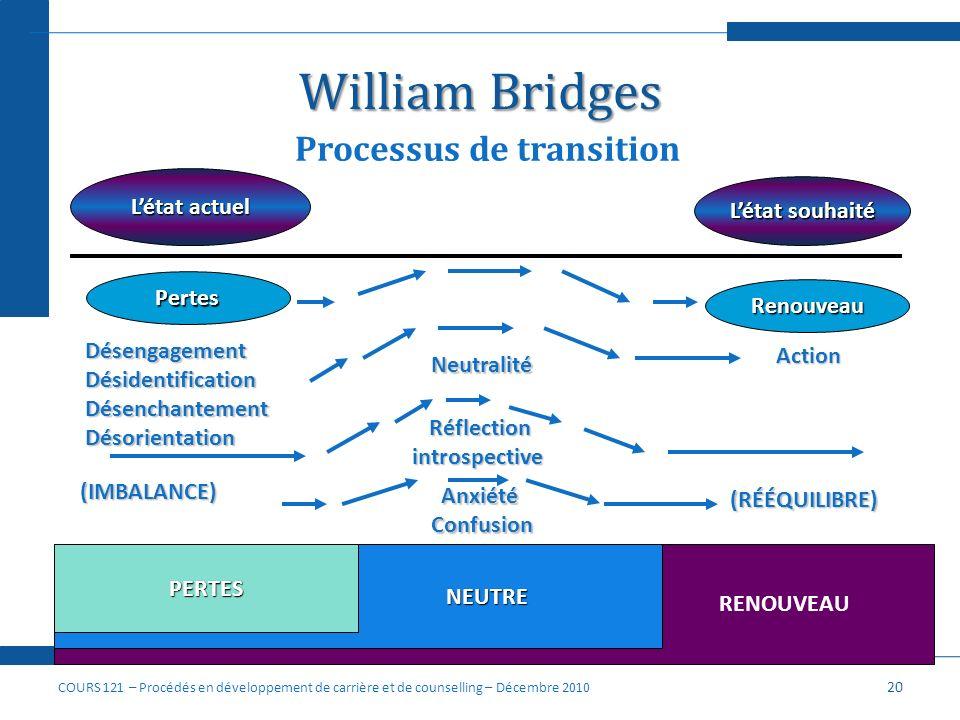 William Bridges Processus de transition Létat actuel Létat souhaité Pertes Renouveau DésengagementDésidentificationDésenchantementDésorientation Neutr