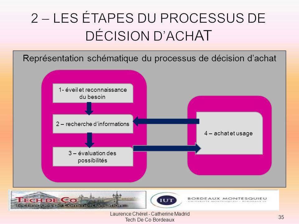 Un processus de décision dachat correspond à une succession chronologique détapes. On en dénombre quatre. Elles seront plus ou moins importantes selon
