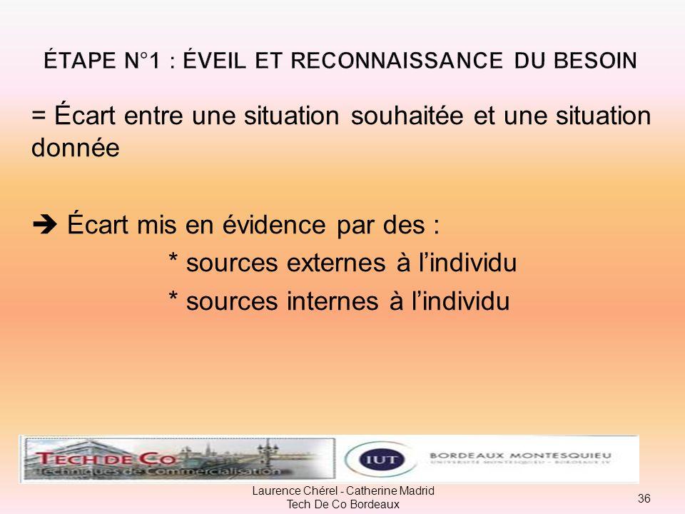 Représentation schématique du processus de décision dachat 35 Laurence Chérel - Catherine Madrid Tech De Co Bordeaux 2 – recherche dinformations 3 – é
