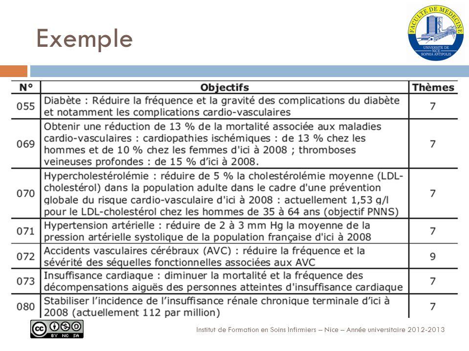 Exemple Institut de Formation en Soins Infirmiers – Nice – Année universitaire 2012-2013