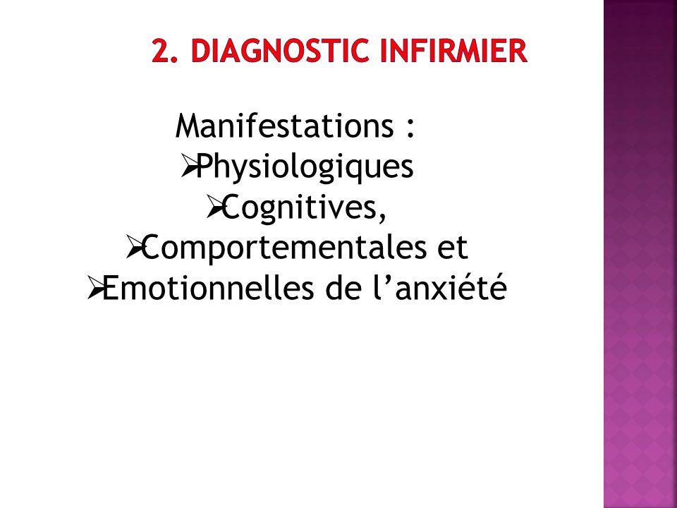 Manifestations : Physiologiques Cognitives, Comportementales et Emotionnelles de lanxiété