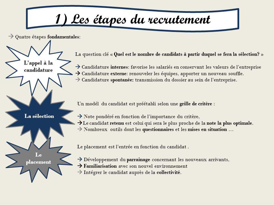 Quatre étapes fondamentales: Lappel à la candidature Le placement La sélection La question clé « Quel est le nombre de candidats à partir duquel se fe