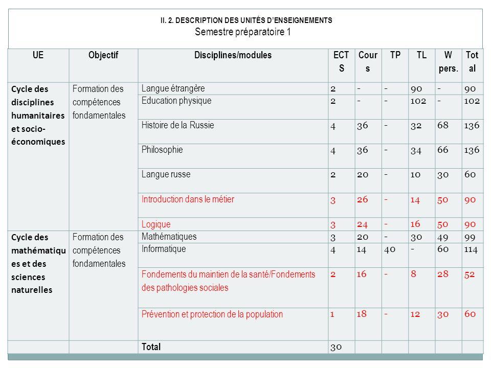 UEObjectifDisciplines/modules ECT S Cour s TPTL W pers. Tot al Cycle des disciplines humanitaires et socio- économiques Formation des compétences fond