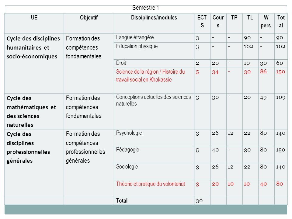 UEObjectifDisciplines/modules ECT S Cour s TPTL W pers. Tot al Cycle des disciplines humanitaires et socio-économiques Formation des compétences fonda