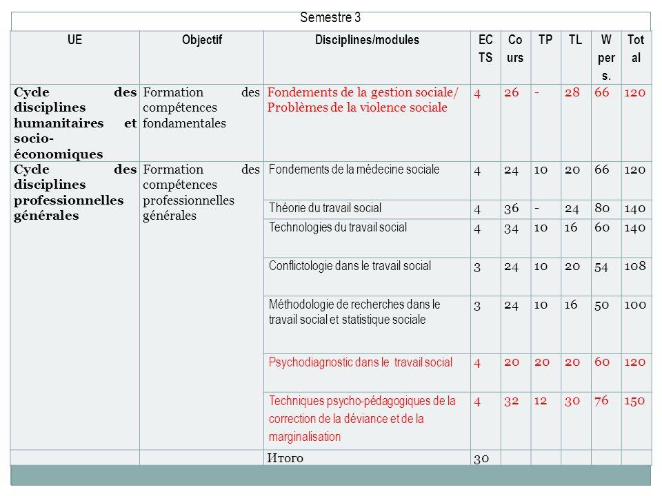 UEObjectifDisciplines/modules EC TS Co urs TPTL W per s. Tot al Cycle des disciplines humanitaires et socio- économiques Formation des compétences fon