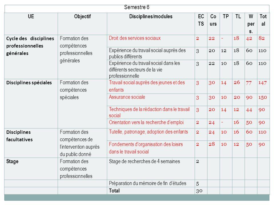 UEObjectifDisciplines/modules EC TS Co urs TPTL W per s. Tot al Cycle des disciplines professionnelles générales Formation des compétences professionn
